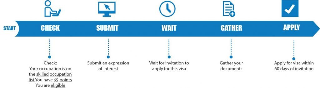 189 Visa Process